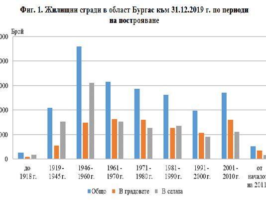 Таблица за строителството на жилища в област Бургас