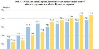 Средната продължителност на живота се използва за изучаване на повъзрастовата смъртност на населението