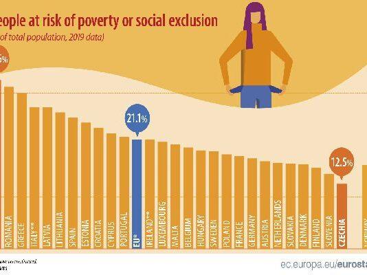 България остава на върха в ЕС по най-висок риск от бедност