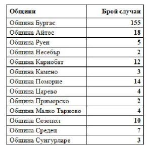 Бургас и Айтос с най-мнго заразени