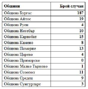 Най-много новозаразени има в Бургас и Айтос