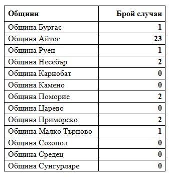 Само 1 с К-19 в Бургас
