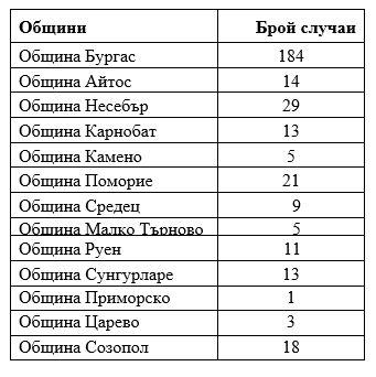 Данните са на РЗИ-Бургас